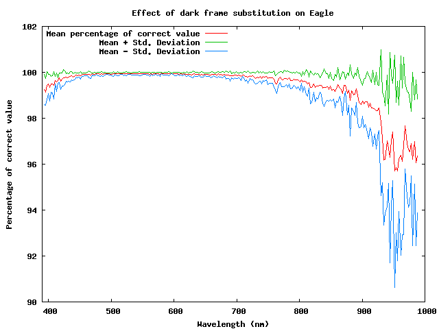 Percentage effect of substituting dark frames from a different flight for Eagle